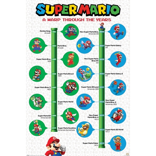 POSTER SUPER MARIO A WARP THROUGH THE YEARS